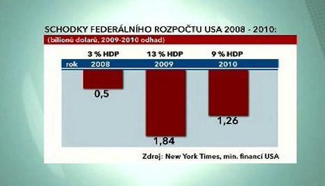 Schodek rozpočtu USA