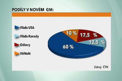 Podíly v novém GM