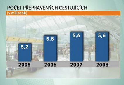 Počet přepravených cestujících ČSA