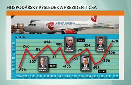Hospodářský výsledek a prezidenti ČSA