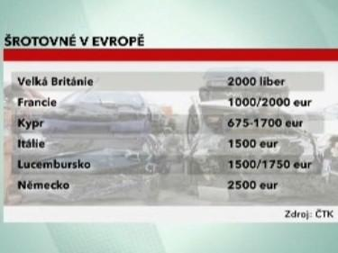Šrotovné v Evropě