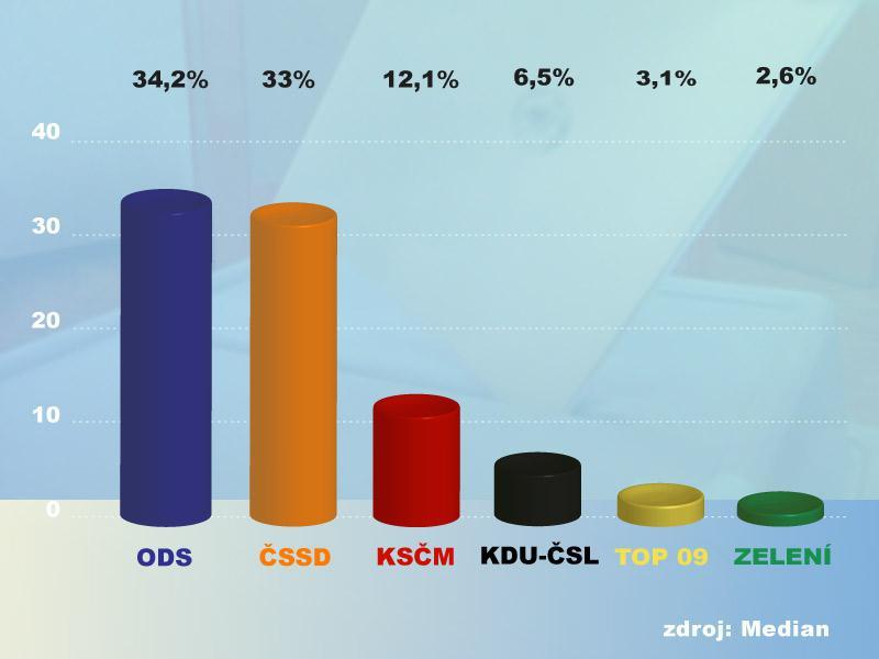 Volební model v červenci 2009