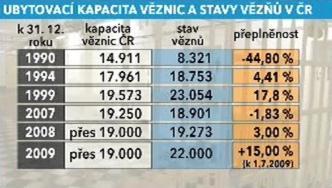 Statistika kapacitních stavů věznic