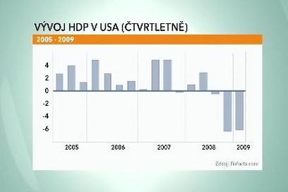Vývoj HDP v USA (čtvrtletně)