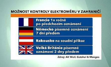 Možnost kontroly elektroměru v zahraničí