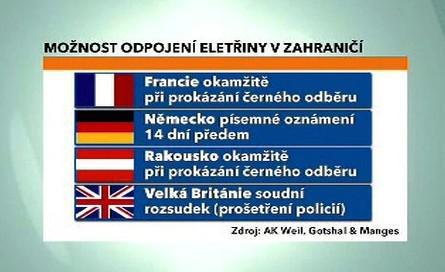 Možnost odpojení elektřiny v zahraničí
