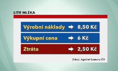 Ceny za litr mléka