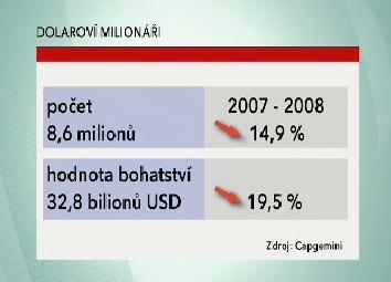 Úbytek dolarových milionářů