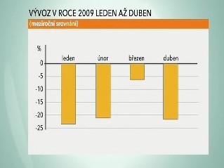 Vývoz v roce 2009