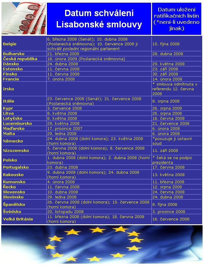 Lisabonská smlouva 5. května 2009