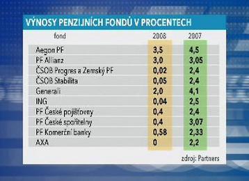 Výnosy vybraných penzijních fondů