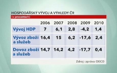 Ze zprávy OECD