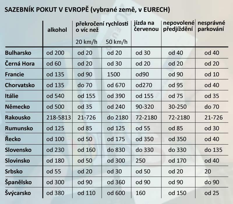 Sazebník pokut v Evropě