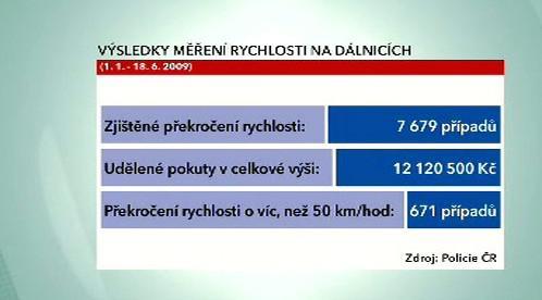 Výsledky měření rychlosti na dálnicích