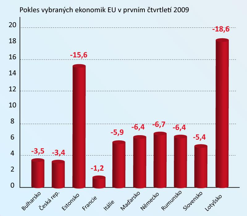Ekonomiky EU padají jako o závod