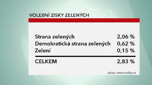 Výsledky zelených stran