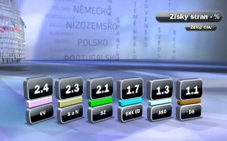 Výsledky eurovoleb 2009