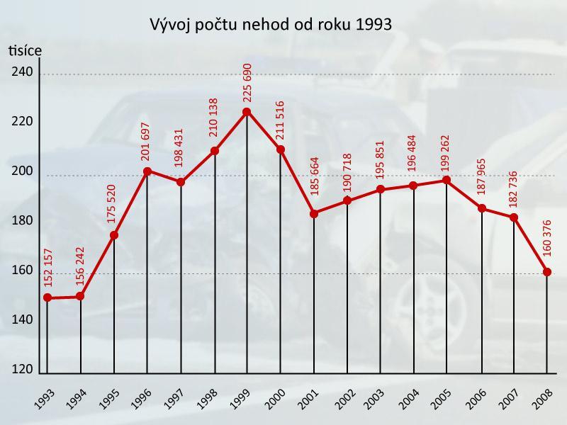 Vývoj počtu nehod od roku 1993
