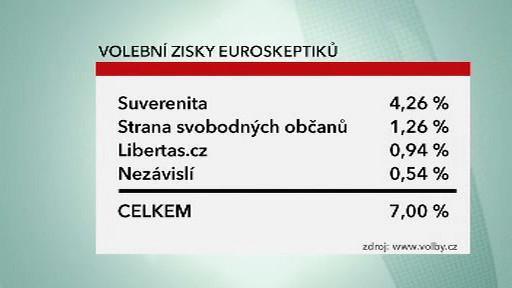 Výsledky euroskeptických stran
