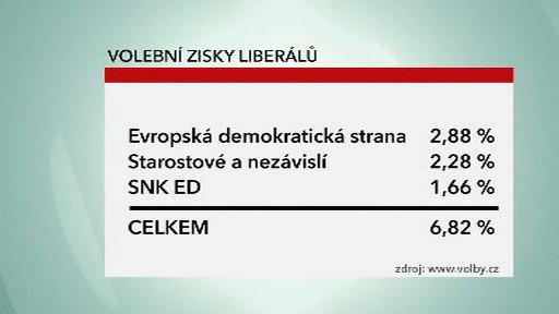 Výsledky liberálních stran