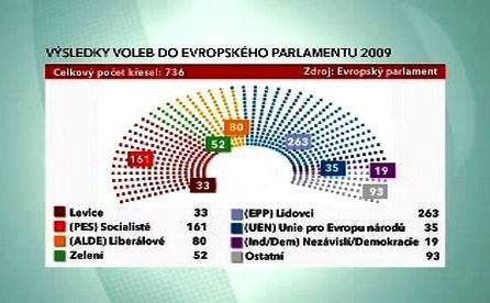 Výsledky evropských voleb