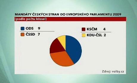 Mandáty v eurovolbách 2009