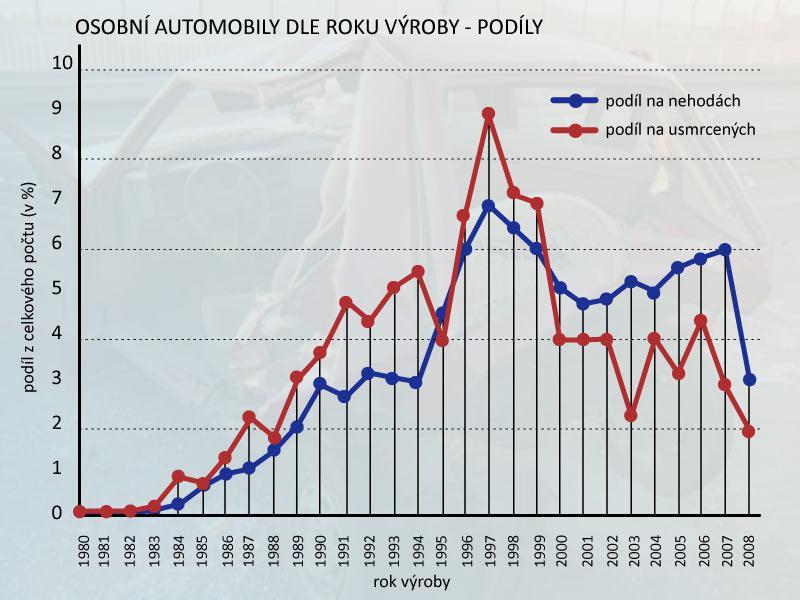Stáří osobních aut s podíly na nehodách