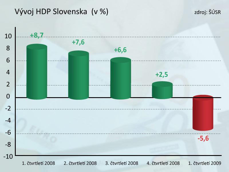 Čtvrtletní vývoj slovenské ekonomiky