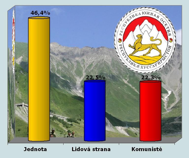 Výsledky voleb v Jižní Osetii