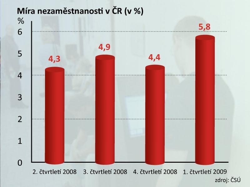 Vývoj nezaměstnanosti po čtvrtletích