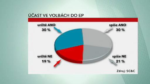Předpokládaná účast ve volbách do EP