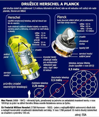 Družice Herschel a Planck