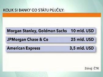 Kolik si banky od státu půjčily: