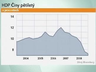HDP Číny pětiletý