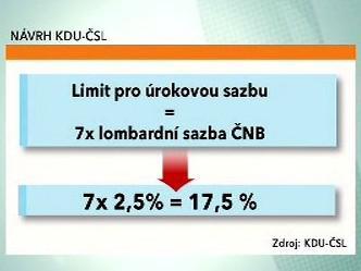 Návrh KDU-ČSL