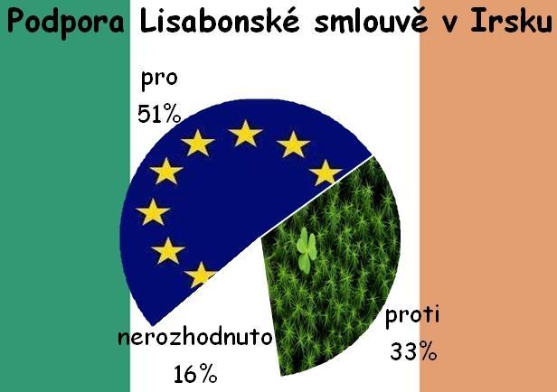 Irové jsou podle průzkumu pro Lisabon