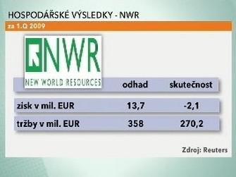 Hospodářské výsledky - NWR