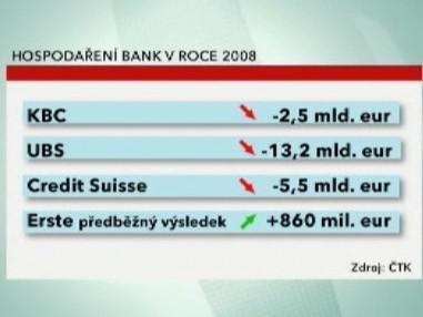 Hospodaření bank v roce 2008