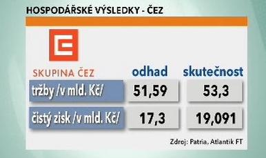 Hospodářské výsledky - ČEZ