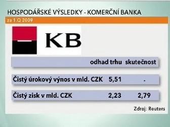 Hospodářské výsledky Komerční banky