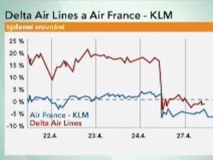 Akcie Delta Air Lines a Air France-KLM