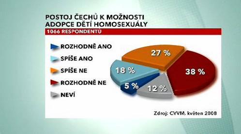 Postoj Čechů k možnosti adopce dětí homosexuály