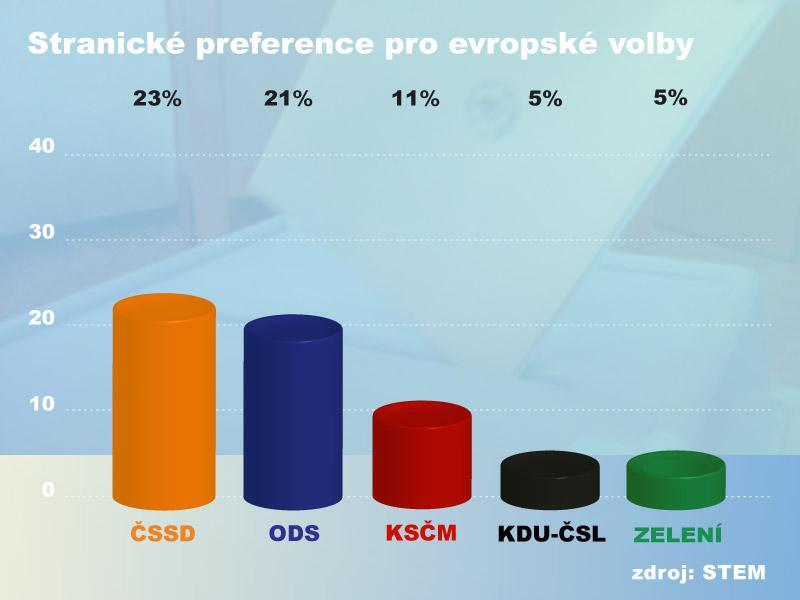 Stranické preference před eurovolbami v polovině dubna