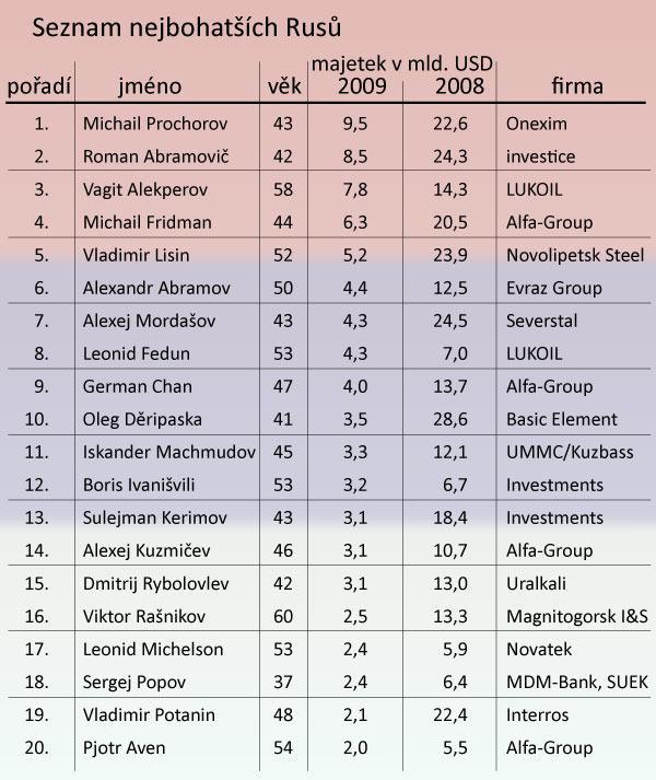 Seznam nejbohatších Rusů