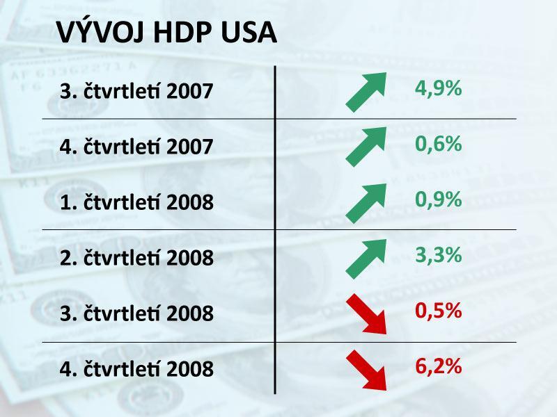 Vývoj hrubého domácího produktu v USA