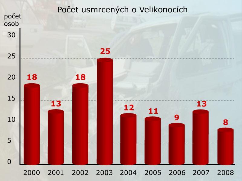 Počet mrtvých na silnicích