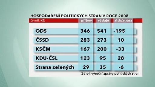 Hospodaření politických stran za rok 2008