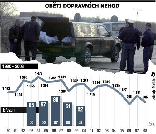 Tragická bilance březnových dopravních nehod