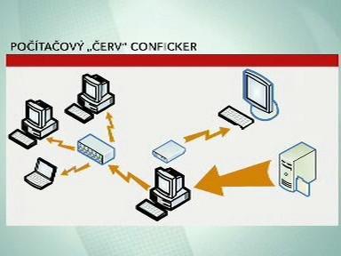 Působení viru Conficker