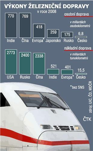 Výkony železniční dopravy